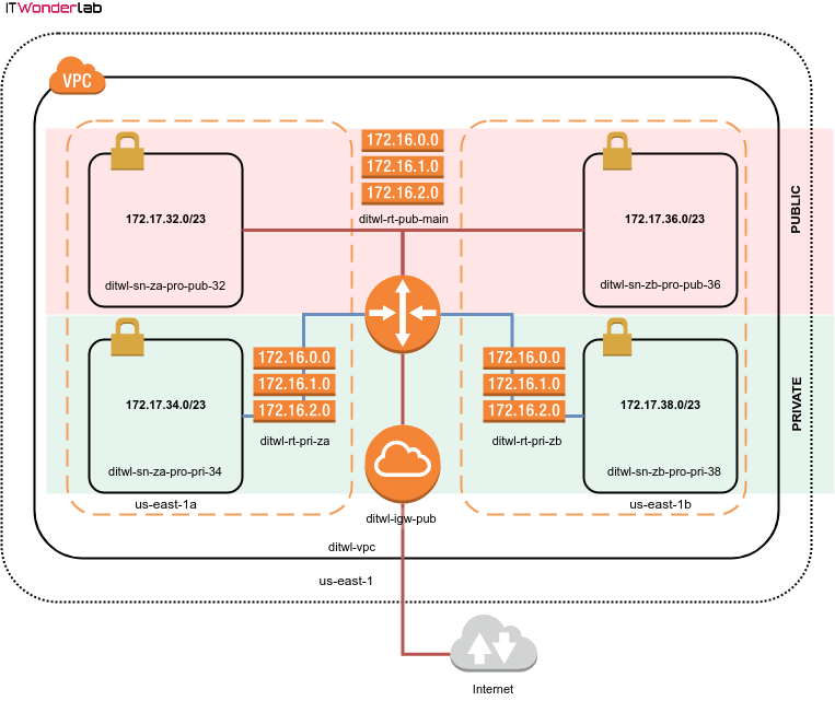 AWS VPC Subnets, Routing Tables and Internet Access using Terraform (2/5) 1