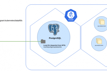 PostgreSQL running inside Kubernetes and using an external NFS Server