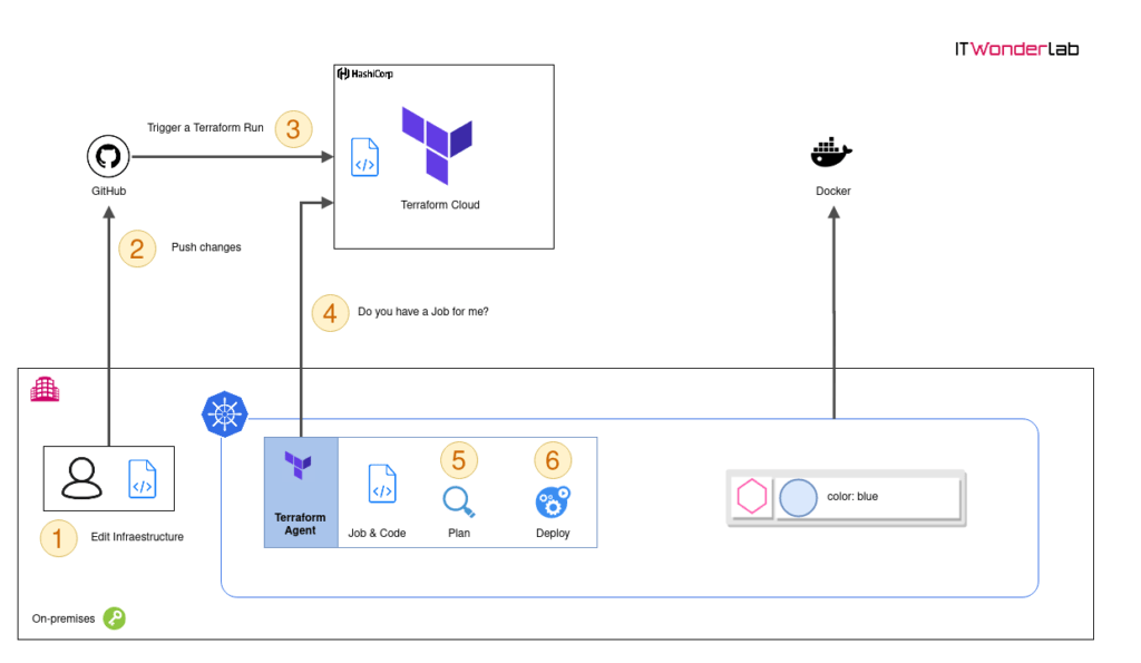 Process that describes the deployment of a change in infrastructure using  Terraform Cloud Agents