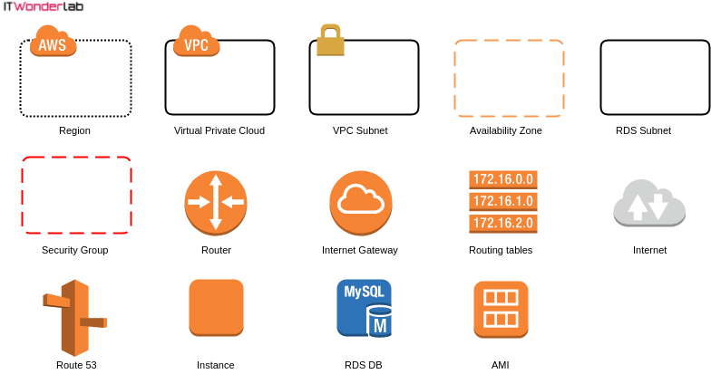 AWS Basic VPC Elements 1