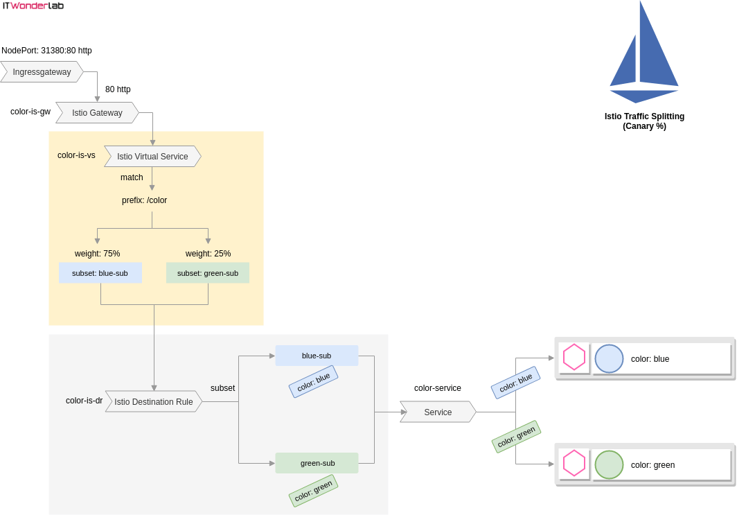 Istio Patterns: Traffic Splitting in Kubernetes (Canary