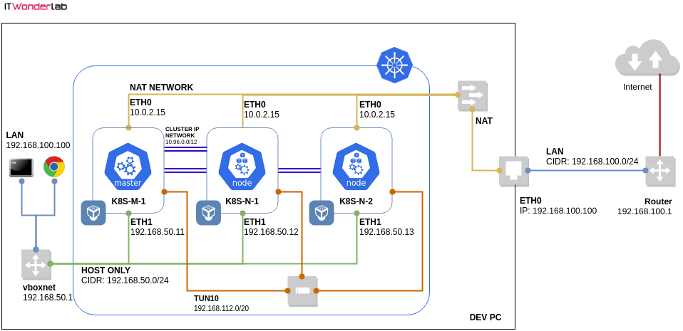 LAN, NAT, HOST Only and Tunnel Kubernetes networks