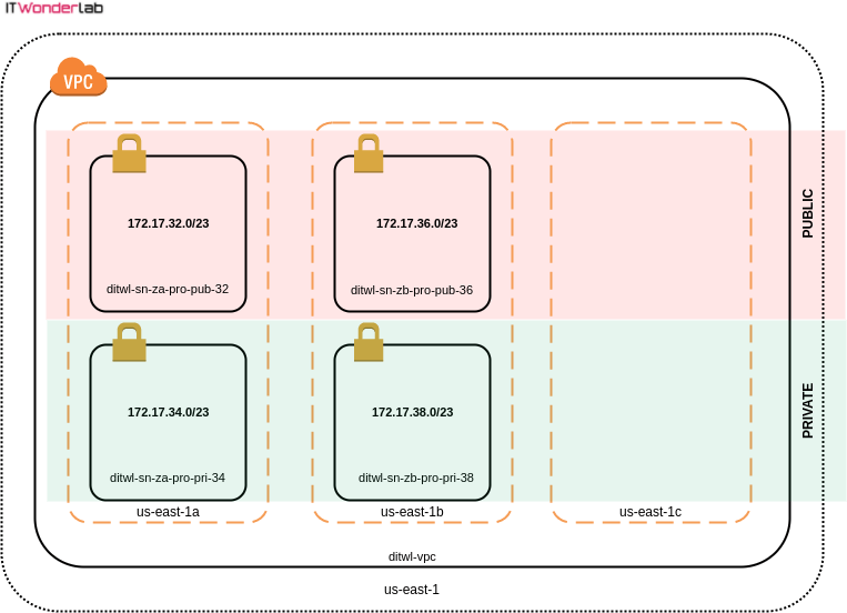 3 AWS availability zones