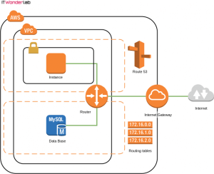 AWS Public and Private Network in a VPC